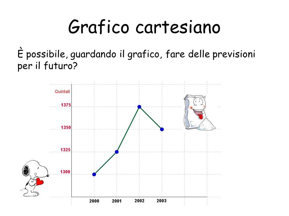 Grafico cartesiano È possibile, guardando il grafico, fare delle previsioni per il futuro?