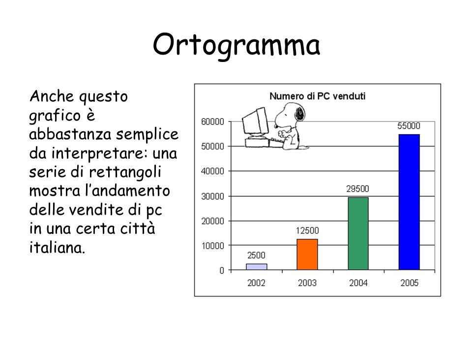 Ortogramma Anche questo grafico è abbastanza semplice da interpretare: una serie di rettangoli mostra landamento delle vendite di pc in una certa citt