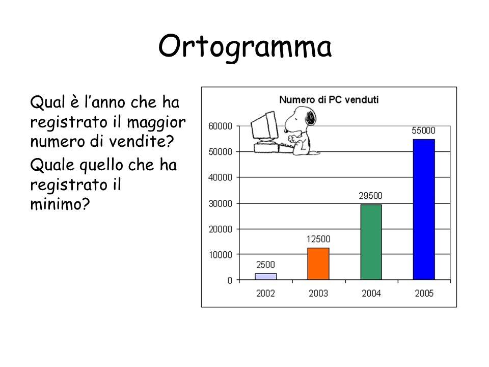 Ortogramma Qual è lanno che ha registrato il maggior numero di vendite? Quale quello che ha registrato il minimo?