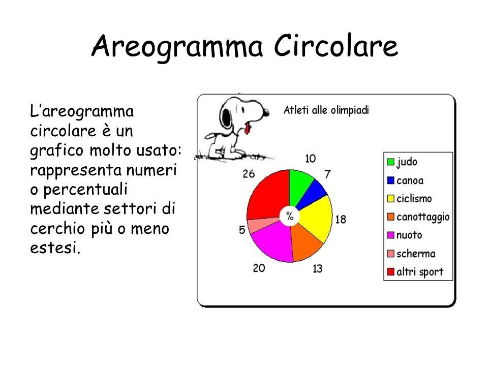 Areogramma Circolare Lareogramma circolare è un grafico molto usato: rappresenta numeri o percentuali mediante settori di cerchio più o meno estesi.