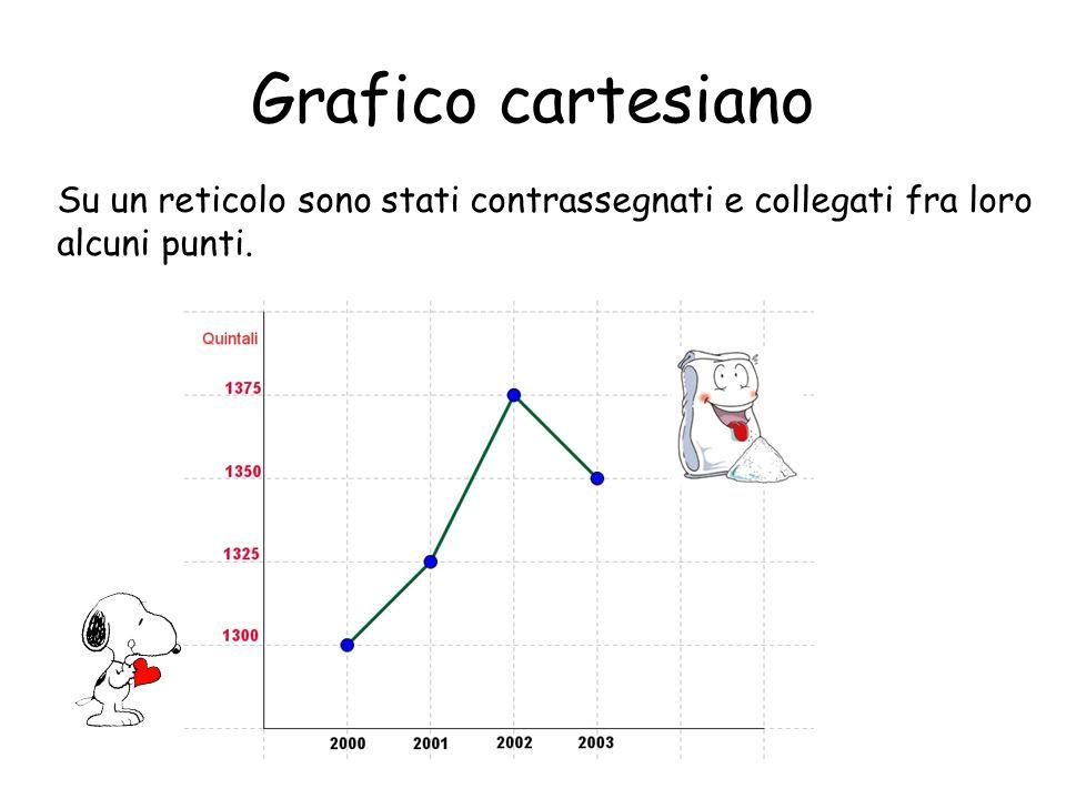 Ortogramma Qual è lanno che ha registrato il maggior numero di vendite.