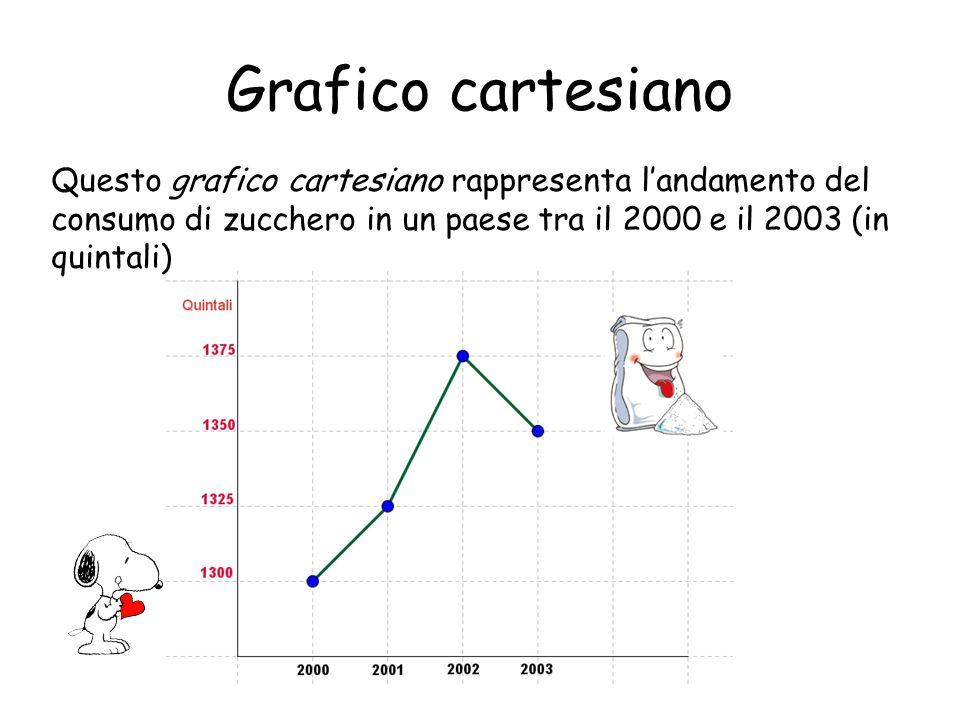 Grafico cartesiano Questo grafico cartesiano rappresenta landamento del consumo di zucchero in un paese tra il 2000 e il 2003 (in quintali)