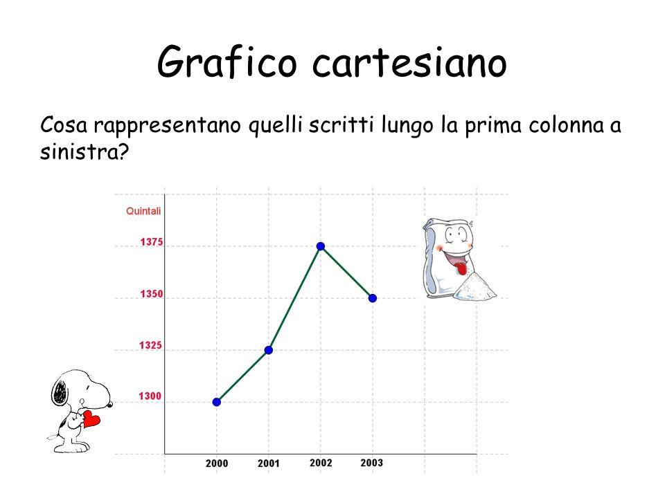 Grafico cartesiano Che cosa indica ciascuno dei quattro punti contrassegnati sul reticolo?