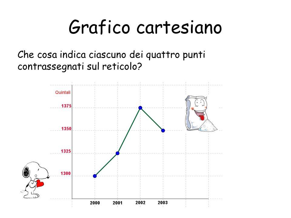 Grafico cartesiano Quanti quintali di zucchero sono stati venduti in tutto in quel paese tra il 2000 e il 2003?