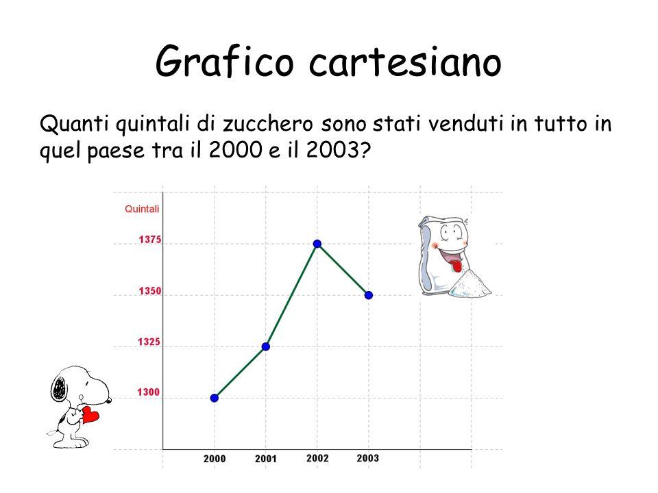 Grafico cartesiano Quanti quintali di zucchero sono stati venduti in più nel 2002 rispetto al 2001?
