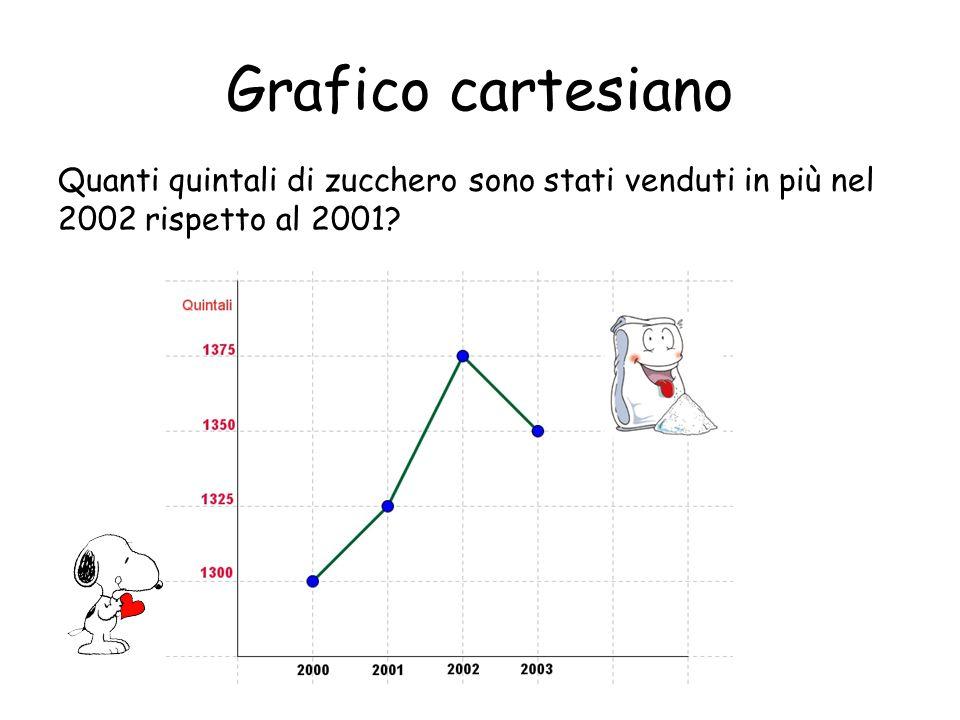 Grafico cartesiano Quanti quintali di zucchero sono stati venduti in meno nel 2003 rispetto al 2002?