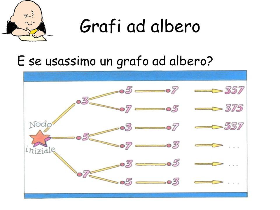 Grafi ad albero E se usassimo un grafo ad albero?