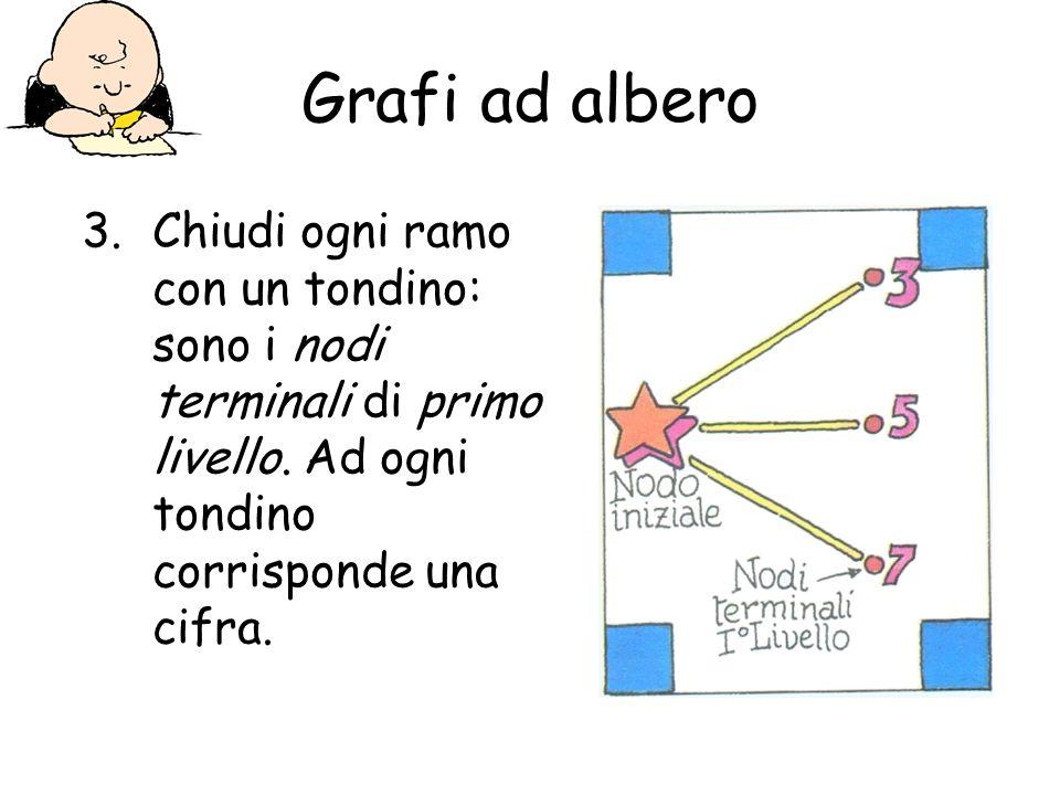 Grafi ad albero 3.Chiudi ogni ramo con un tondino: sono i nodi terminali di primo livello. Ad ogni tondino corrisponde una cifra.