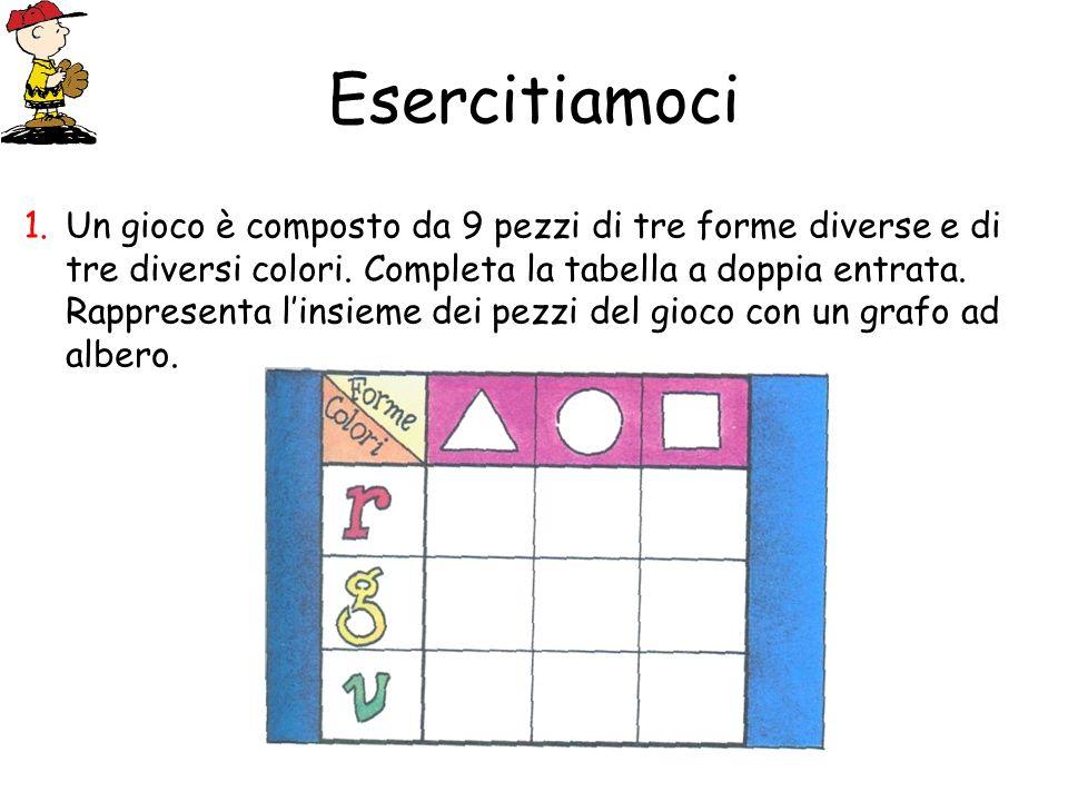 Esercitiamoci Un gioco è composto da 9 pezzi di tre forme diverse e di tre diversi colori. Completa la tabella a doppia entrata. Rappresenta linsieme