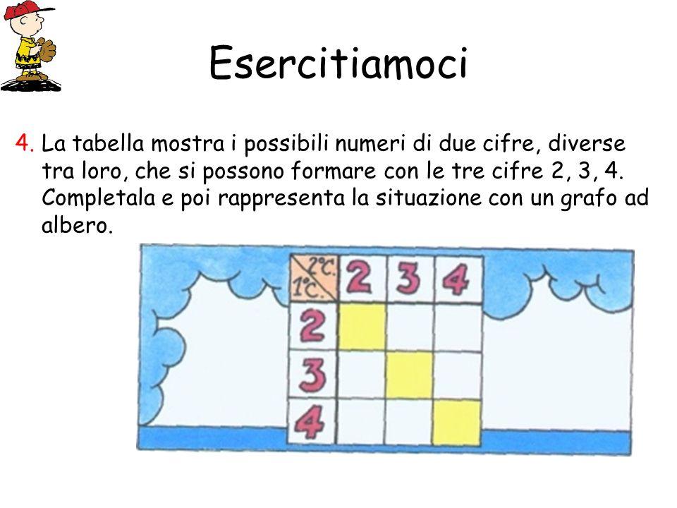 Esercitiamoci La tabella mostra i possibili numeri di due cifre, diverse tra loro, che si possono formare con le tre cifre 2, 3, 4. Completala e poi r