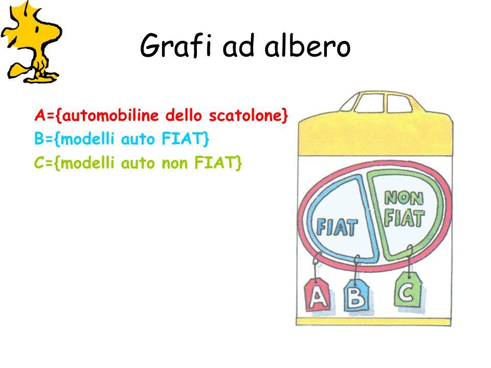 Grafi ad albero A={automobiline dello scatolone} B={modelli auto FIAT} C={modelli auto non FIAT}