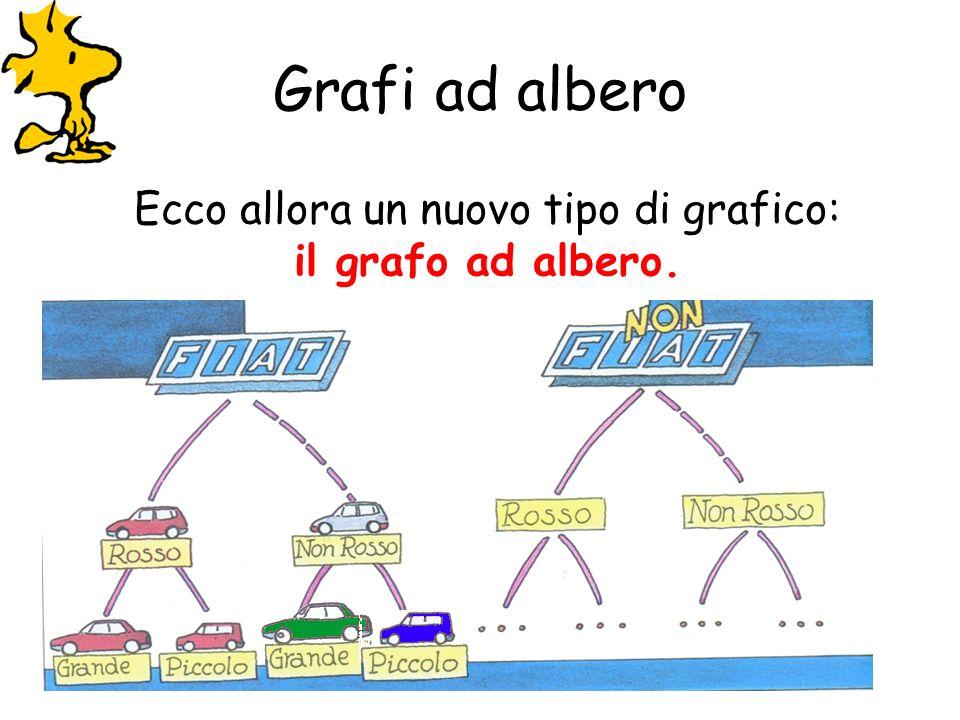 Grafi ad albero Ecco allora un nuovo tipo di grafico: il grafo ad albero.