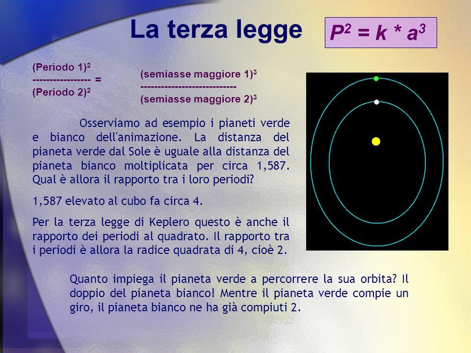 La terza legge Con le tre leggi si può ricostruire la geometria delle orbite del Sistema Solare, osservando i moti apparenti dei pianeti.