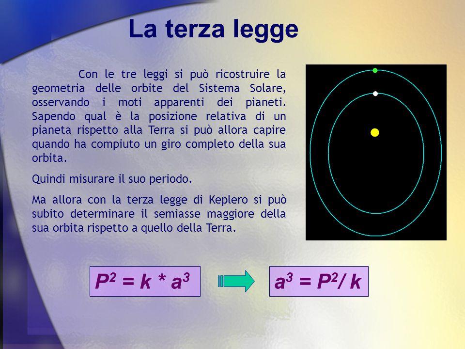 Calcoliamo le distanze dei pianeti Nome del pianeta Periodo orbitale Distanza in rapp.