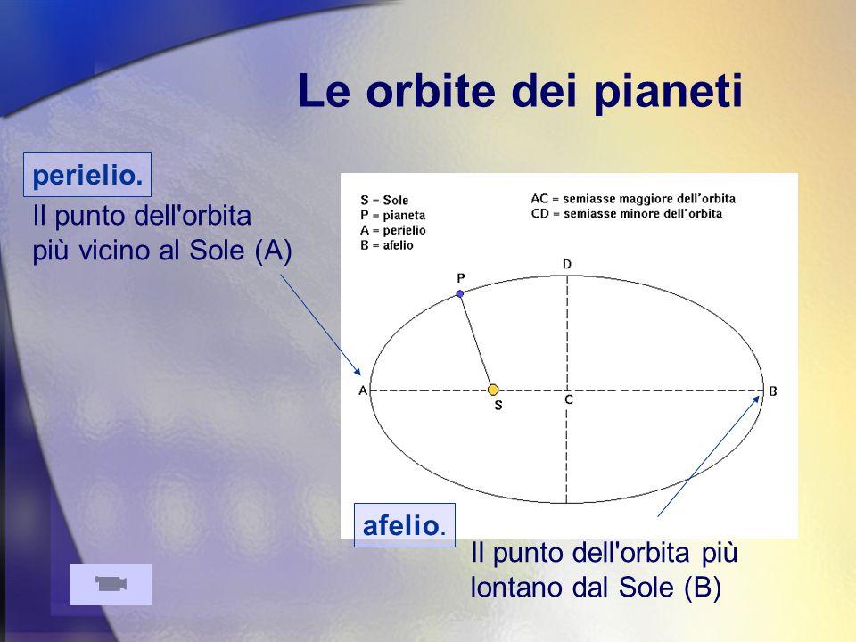 La seconda legge Come si vede nellanimazione, il pianeta si muove piú rapidamente quando è vicino al Sole, e piú lentamente quando è lontano.