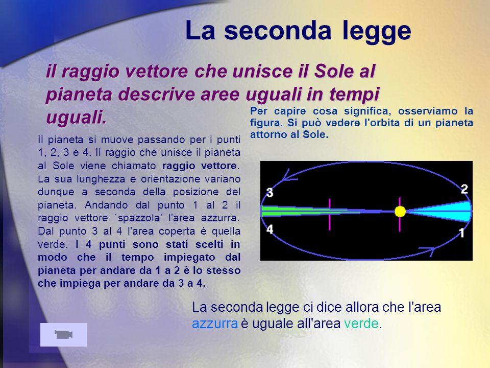 La seconda legge Osserviamo che le due figure non sono troppo diverse da due triangoli.
