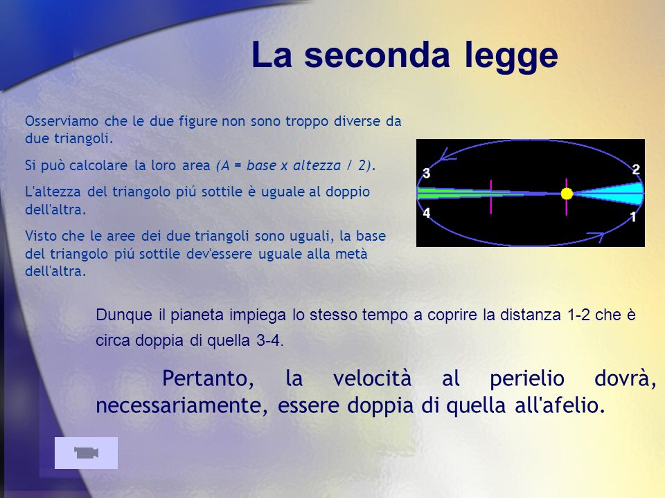 La seconda legge Se si disegnasse un area uguale a quelle azzurra e verde in un altra zona dell orbita, la figura sarà sempre vicina ad un triangolo.