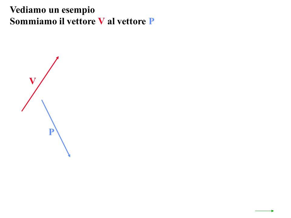 Vediamo un esempio Sommiamo il vettore V al vettore P V P