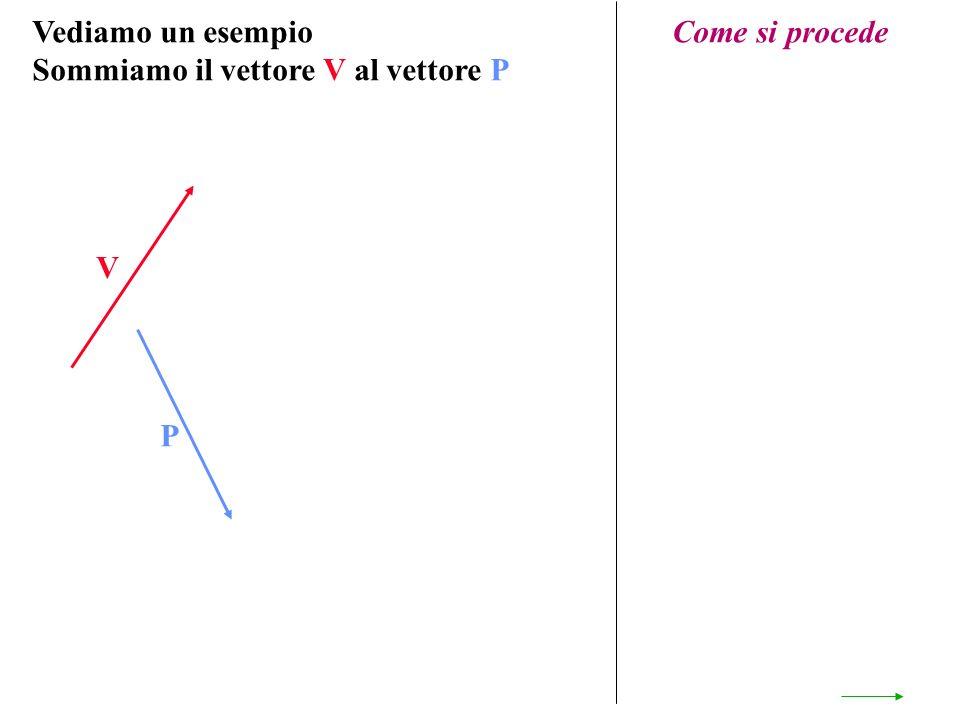 Vediamo un esempio Sommiamo il vettore V al vettore P V P Come si procede