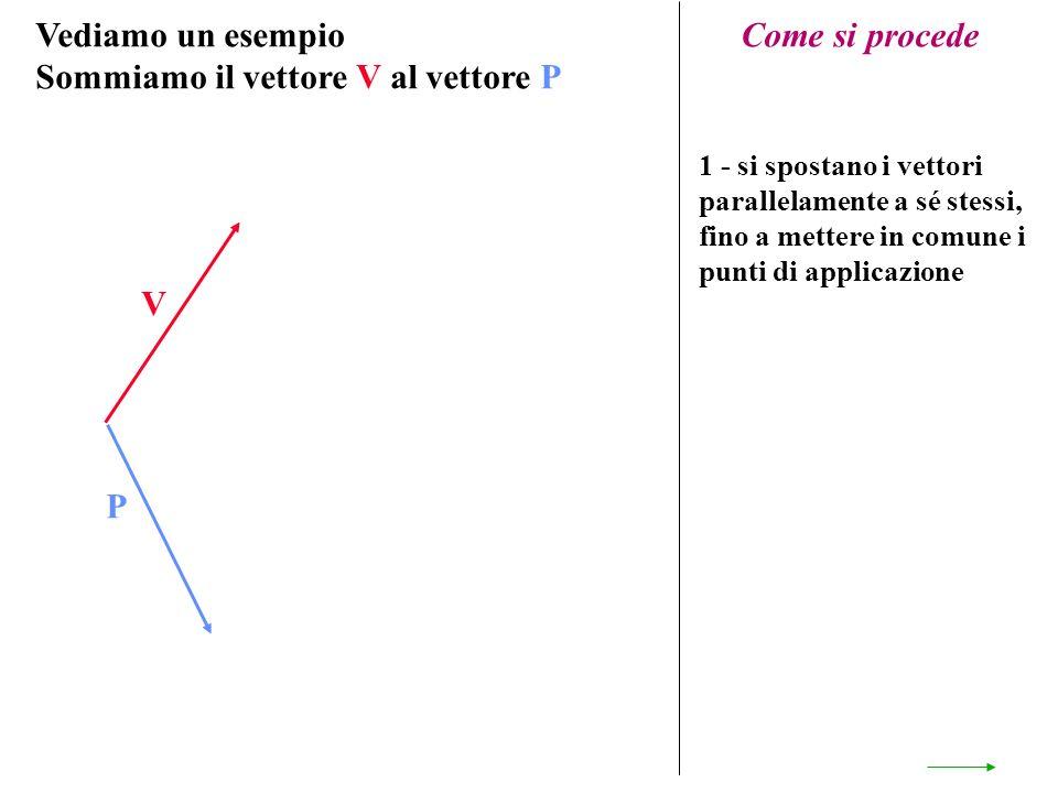 Vediamo un esempio Sommiamo il vettore V al vettore P V P Come si procede 1 - si spostano i vettori parallelamente a sé stessi, fino a mettere in comu