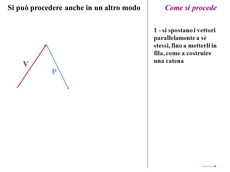 V P Come si procede 1 - si spostano i vettori parallelamente a sé stessi, fino a metterli in fila, come a costruire una catena Si può procedere anche