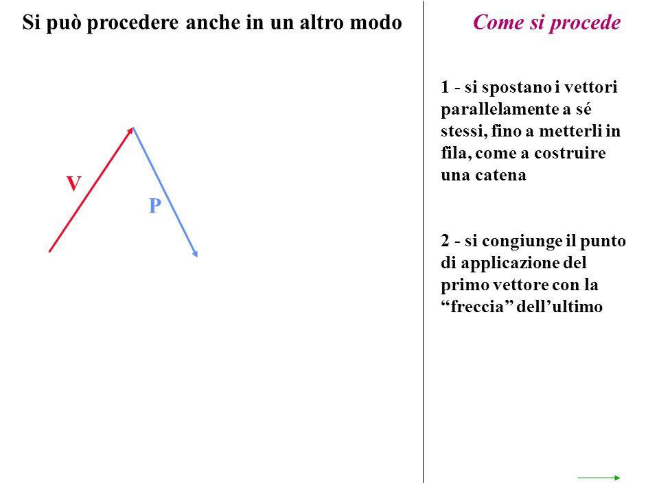 V P Come si procede 1 - si spostano i vettori parallelamente a sé stessi, fino a metterli in fila, come a costruire una catena 2 - si congiunge il pun