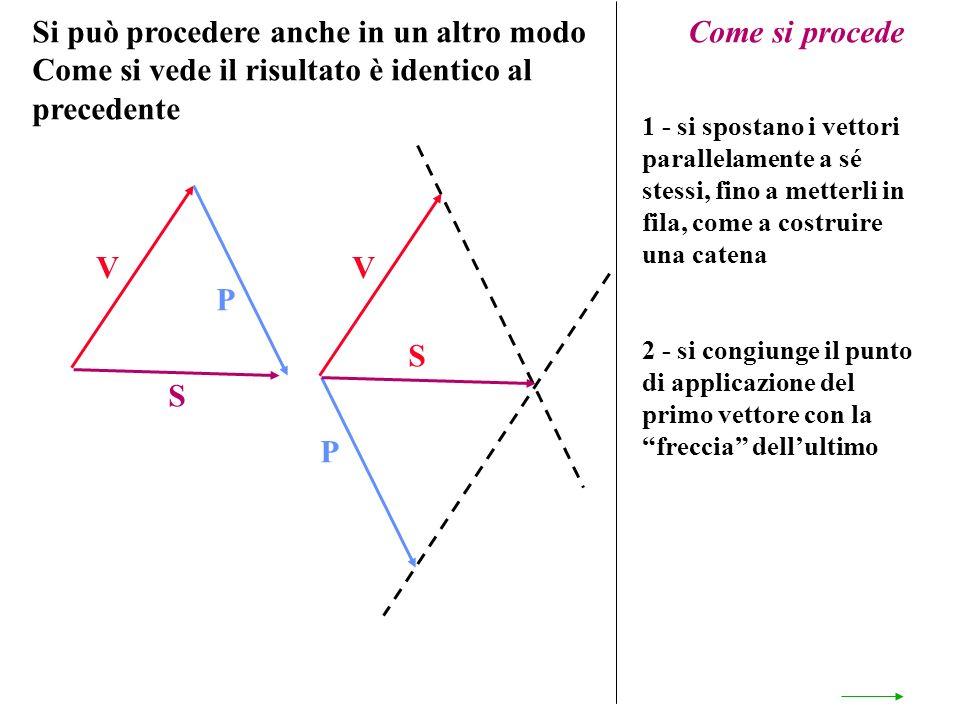 Si può procedere anche in un altro modo Come si vede il risultato è identico al precedente V P Come si procede 1 - si spostano i vettori parallelament