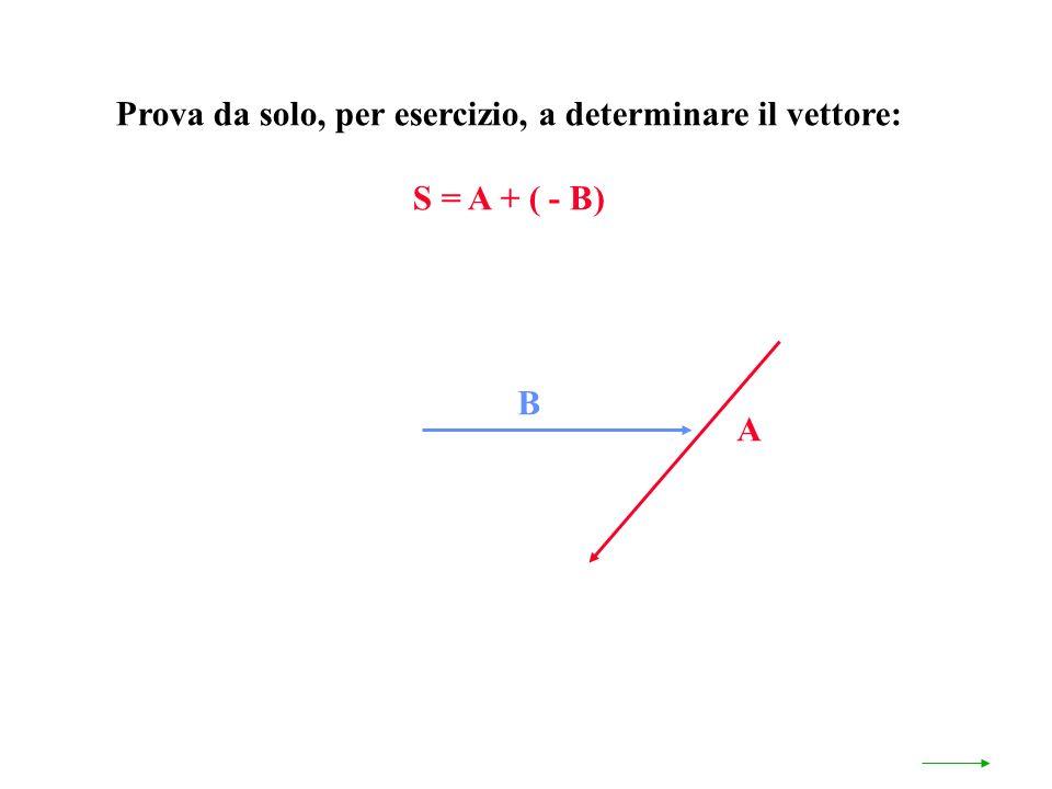 Prova da solo, per esercizio, a determinare il vettore: S = A + ( - B) A B
