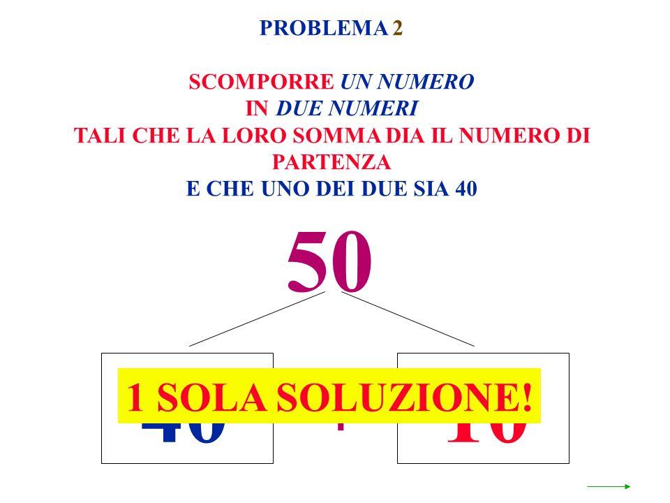 50 + 4010 1 SOLA SOLUZIONE! PROBLEMA 2 SCOMPORRE UN NUMERO IN DUE NUMERI TALI CHE LA LORO SOMMA DIA IL NUMERO DI PARTENZA E CHE UNO DEI DUE SIA 40