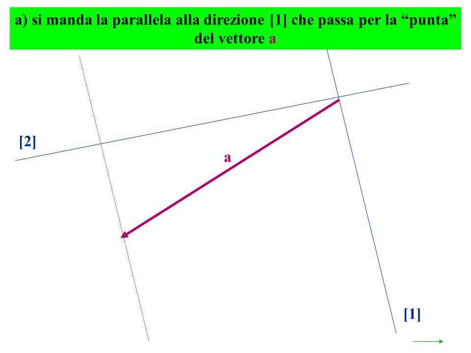 a [1] [2] a) si manda la parallela alla direzione [1] che passa per la punta del vettore a