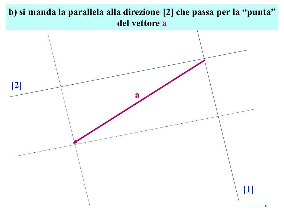 a [1] [2] b) si manda la parallela alla direzione [2] che passa per la punta del vettore a
