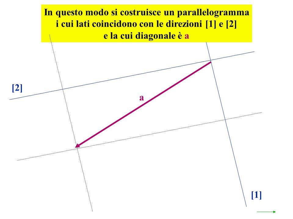 a [1] [2] In questo modo si costruisce un parallelogramma i cui lati coincidono con le direzioni [1] e [2] e la cui diagonale è a
