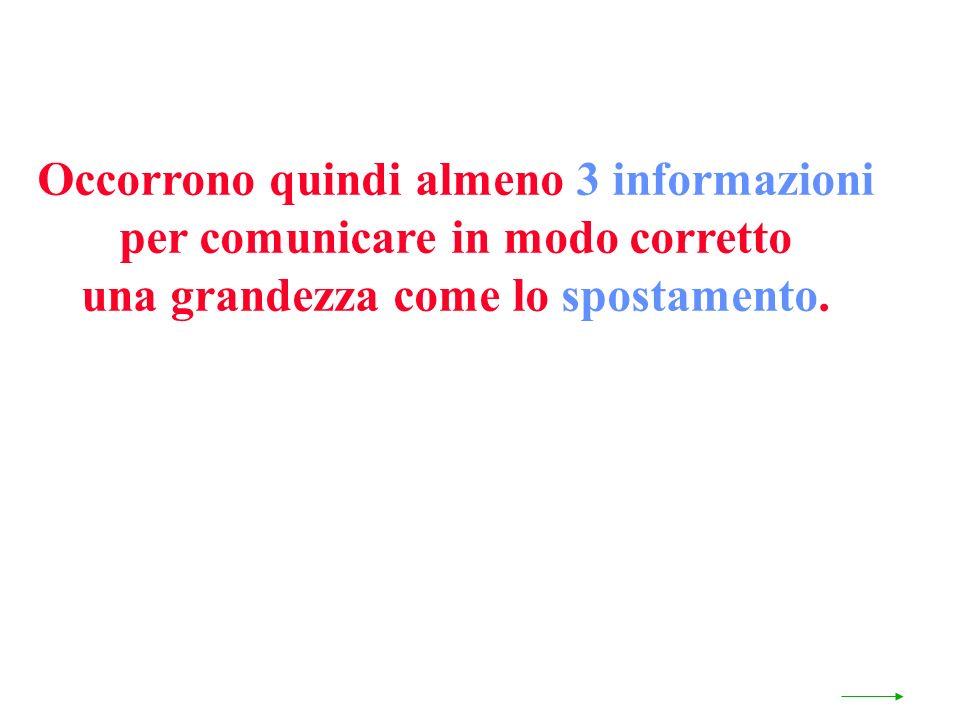 Occorrono quindi almeno 3 informazioni per comunicare in modo corretto una grandezza come lo spostamento.