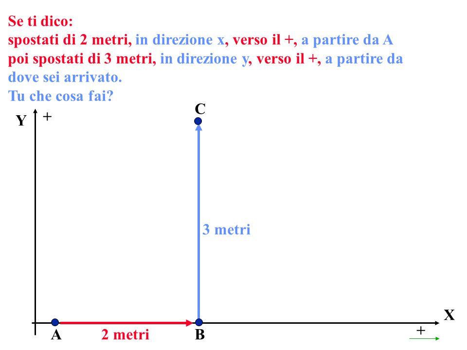 Se ti dico: spostati di 2 metri, in direzione x, verso il +, a partire da A poi spostati di 3 metri, in direzione y, verso il +, a partire da dove sei