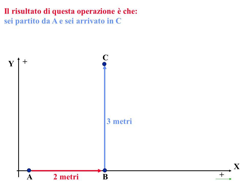 Il risultato di questa operazione è che: sei partito da A e sei arrivato in C X + A Y + 2 metriB C 3 metri