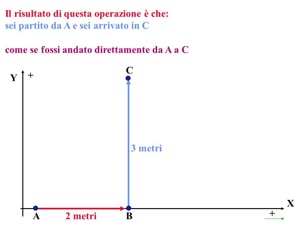 Il risultato di questa operazione è che: sei partito da A e sei arrivato in C come se fossi andato direttamente da A a C X + A Y + 2 metriB C 3 metri