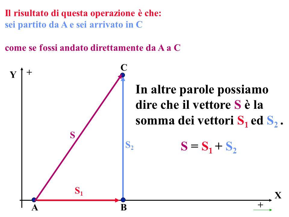 Il risultato di questa operazione è che: sei partito da A e sei arrivato in C come se fossi andato direttamente da A a C X + A Y + B C S S1S1 S2S2 In