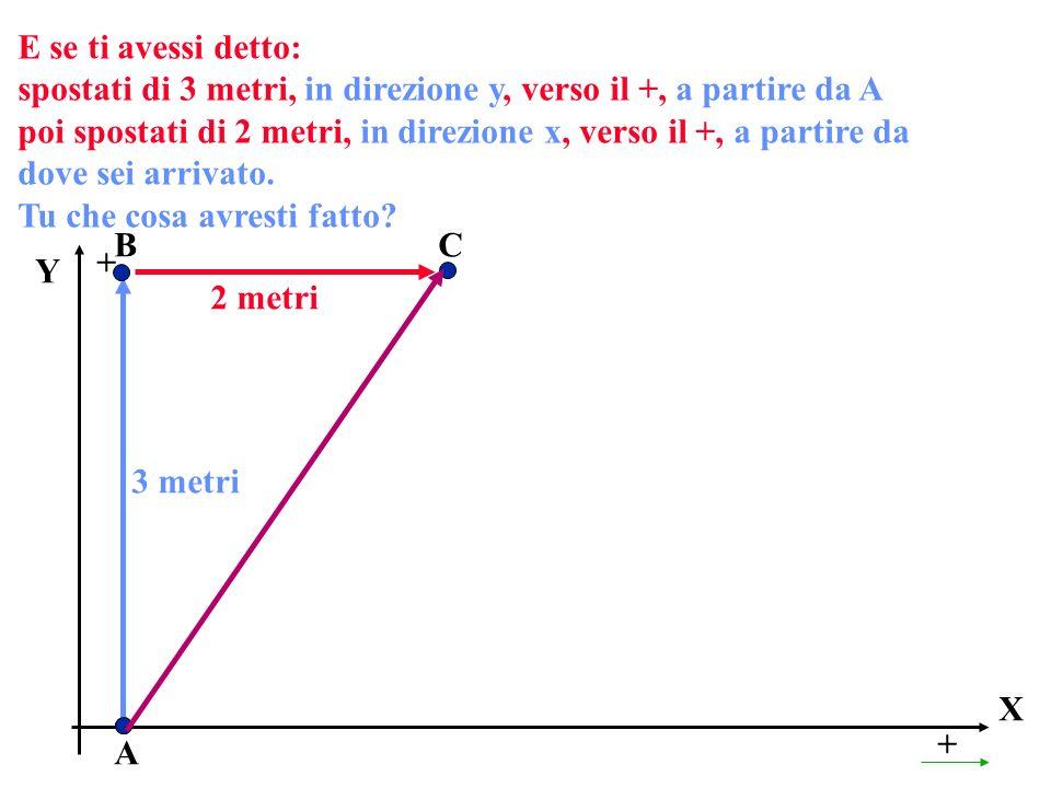 E se ti avessi detto: spostati di 3 metri, in direzione y, verso il +, a partire da A poi spostati di 2 metri, in direzione x, verso il +, a partire d