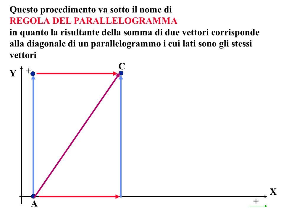X + A Y + C Questo procedimento va sotto il nome di REGOLA DEL PARALLELOGRAMMA in quanto la risultante della somma di due vettori corrisponde alla dia