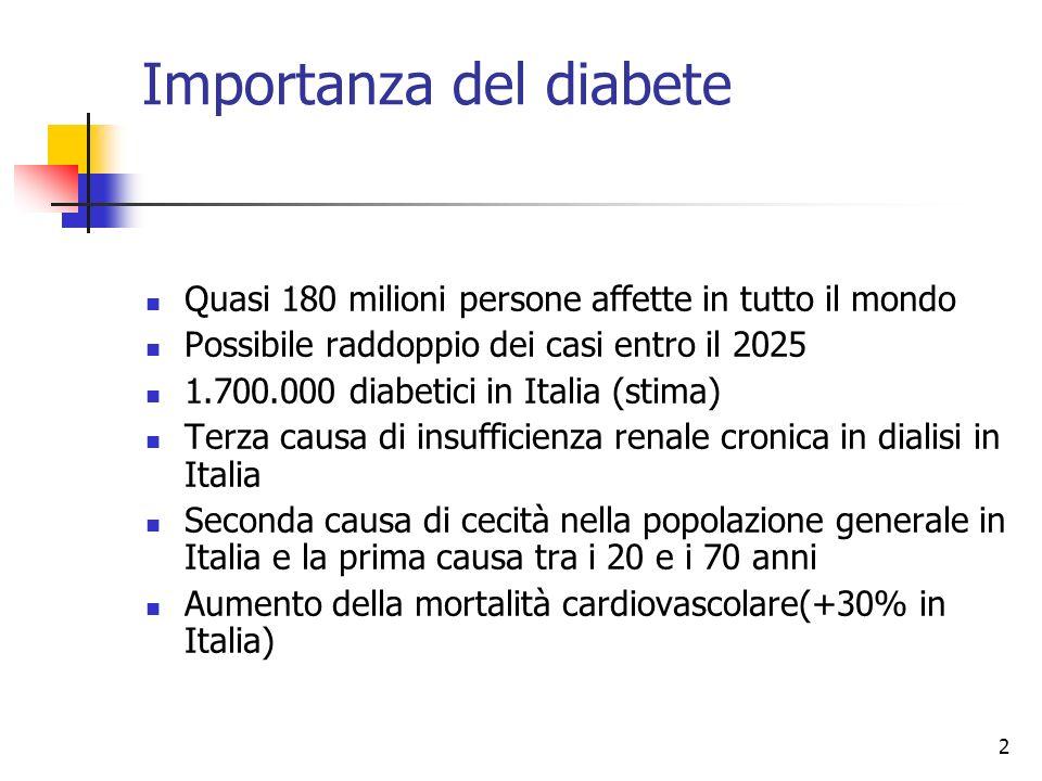 2 Importanza del diabete Quasi 180 milioni persone affette in tutto il mondo Possibile raddoppio dei casi entro il 2025 1.700.000 diabetici in Italia