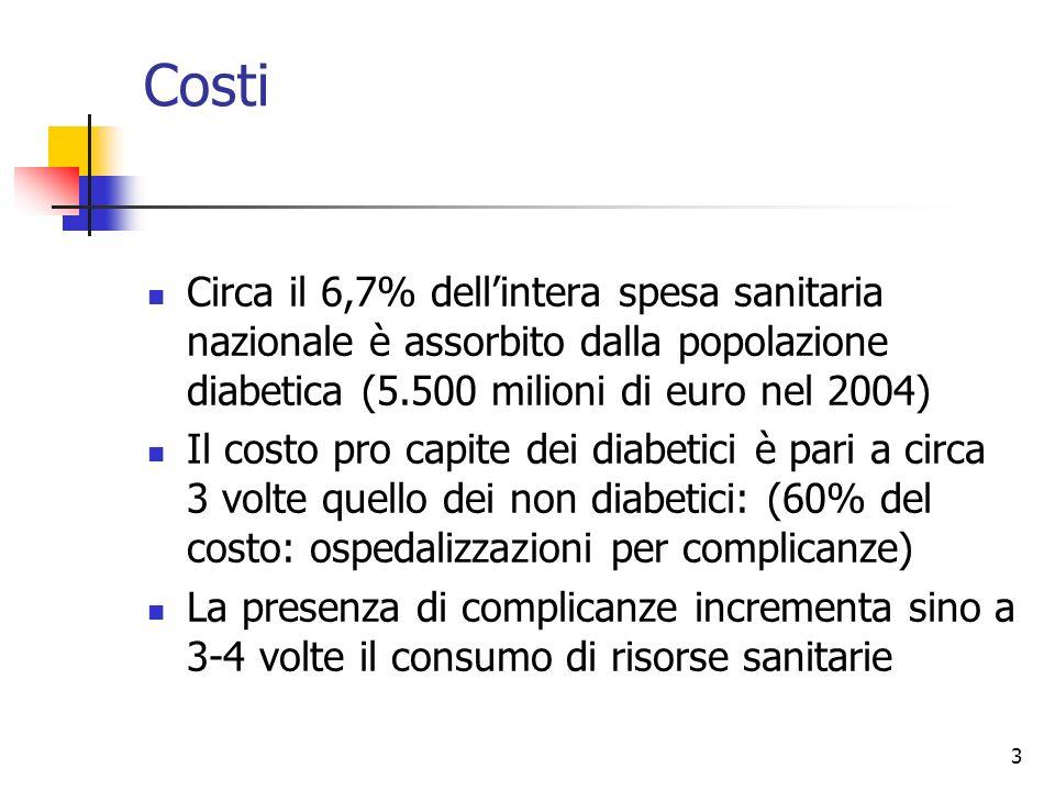 3 Costi Circa il 6,7% dellintera spesa sanitaria nazionale è assorbito dalla popolazione diabetica (5.500 milioni di euro nel 2004) Il costo pro capit