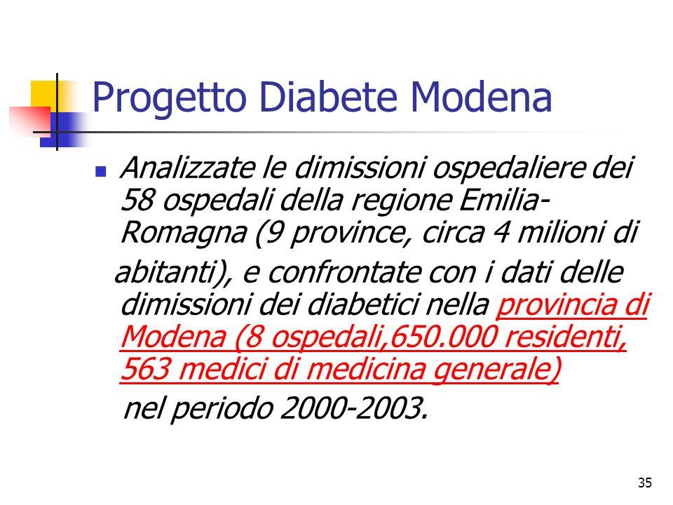 35 Progetto Diabete Modena Analizzate le dimissioni ospedaliere dei 58 ospedali della regione Emilia- Romagna (9 province, circa 4 milioni di abitanti