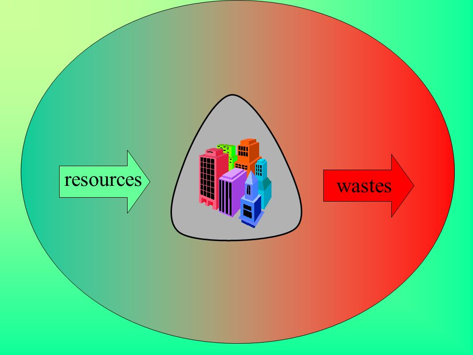 resources wastes
