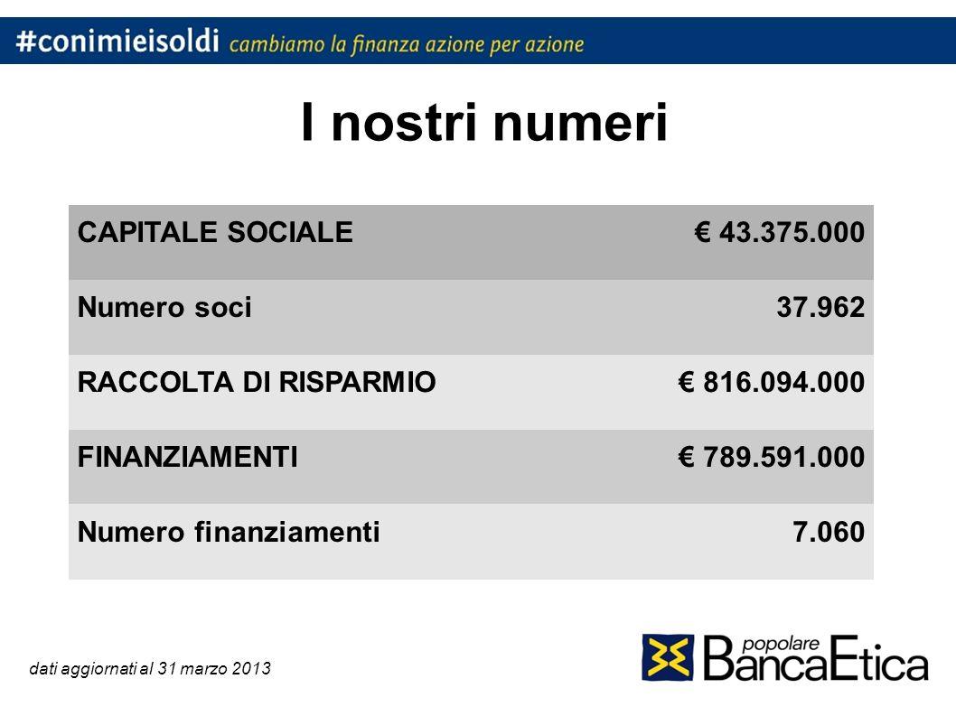 I nostri numeri dati aggiornati al 31 marzo 2013 CAPITALE SOCIALE 43.375.000 Numero soci37.962 RACCOLTA DI RISPARMIO 816.094.000 FINANZIAMENTI 789.591.000 Numero finanziamenti7.060