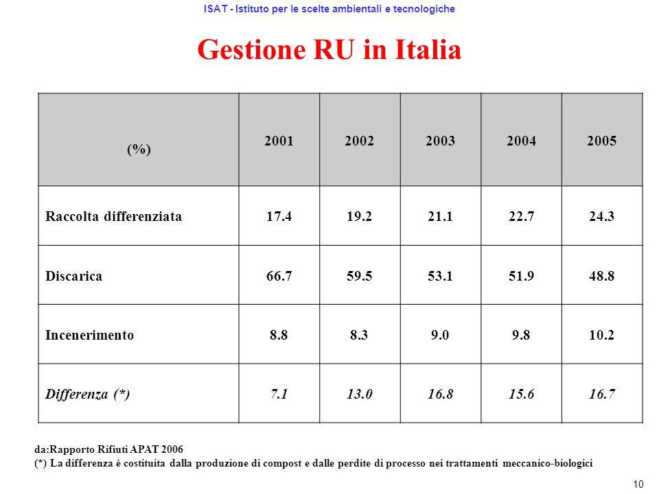 Gestione RU in Italia (%) 20012002200320042005 Raccolta differenziata17.419.221.122.724.3 Discarica66.759.553.151.948.8 Incenerimento8.88.39.09.810.2