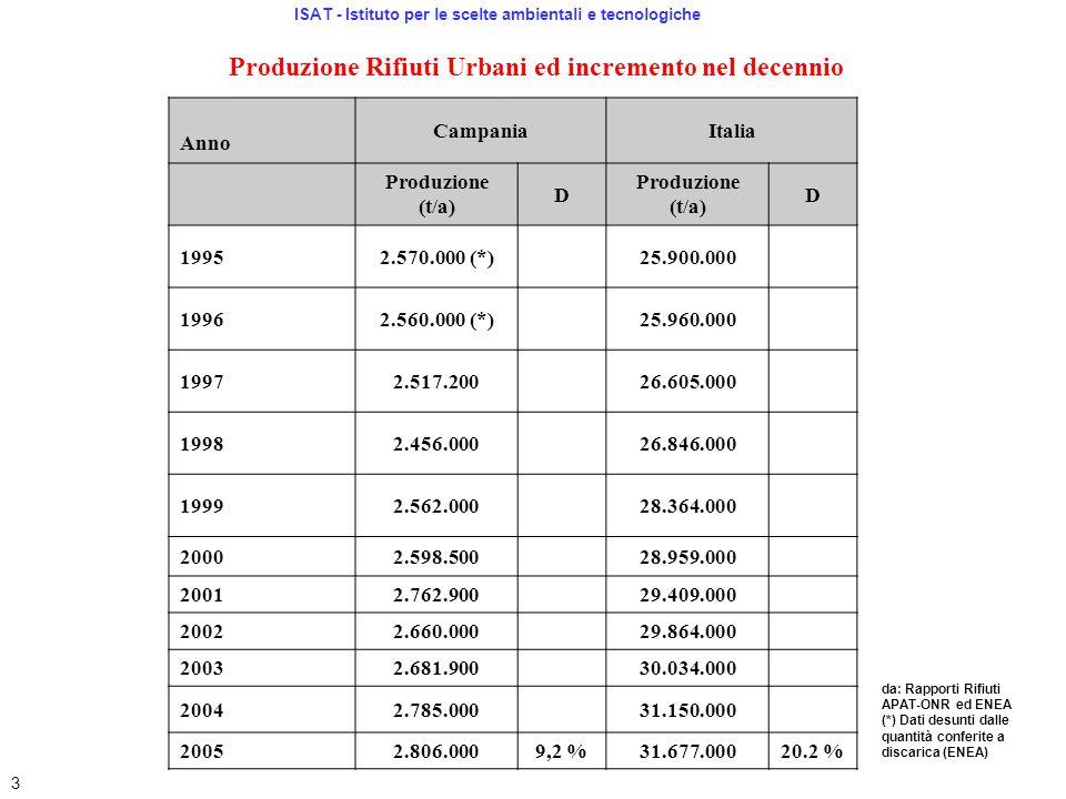 Produzione Rifiuti Urbani ed incremento nel decennio Anno CampaniaItalia Produzione (t/a) D D 19952.570.000 (*)25.900.000 19962.560.000 (*)25.960.000