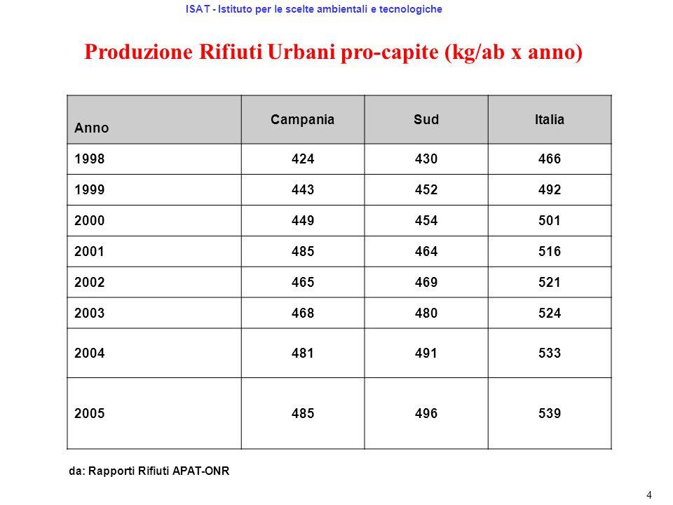 Produzione Rifiuti Urbani pro-capite (kg/ab x anno) Anno CampaniaSudItalia 1998424430466 1999443452492 2000449454501 2001485464516 2002465469521 20034