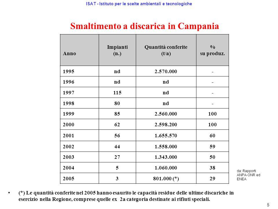 (*) Le quantità conferite nel 2005 hanno esaurito le capacità residue delle ultime discariche in esercizio nella Regione, comprese quelle ex 2a catego