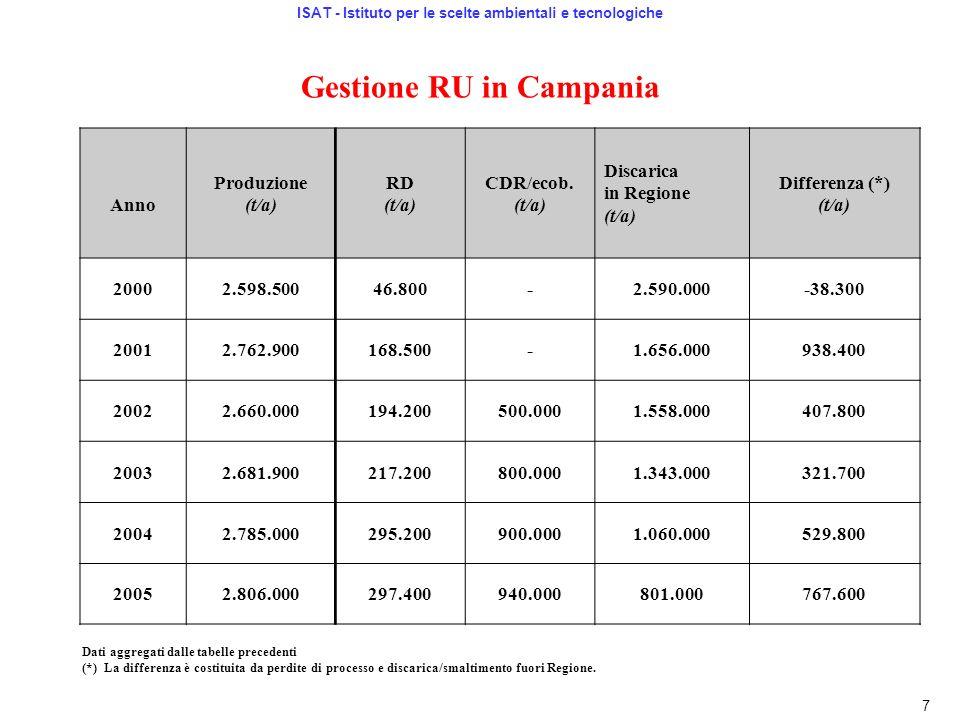 Gestione RU in Campania Anno Produzione (t/a) RD (t/a) CDR/ecob. (t/a) Discarica in Regione (t/a) Differenza (*) (t/a) 20002.598.50046.800-2.590.000-3