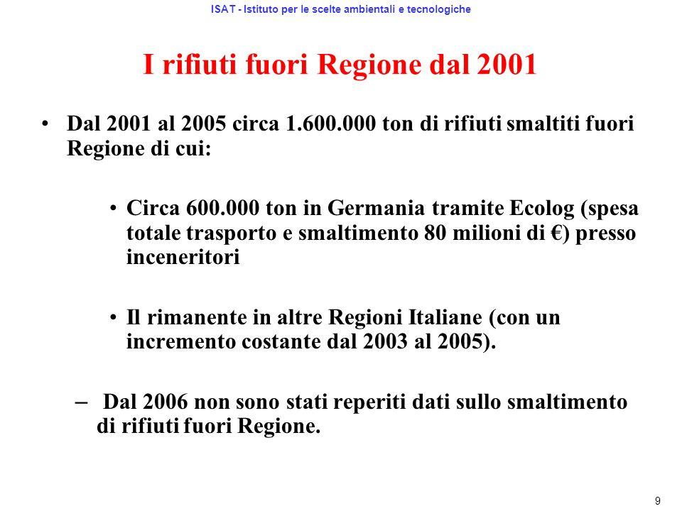 I rifiuti fuori Regione dal 2001 Dal 2001 al 2005 circa 1.600.000 ton di rifiuti smaltiti fuori Regione di cui: Circa 600.000 ton in Germania tramite